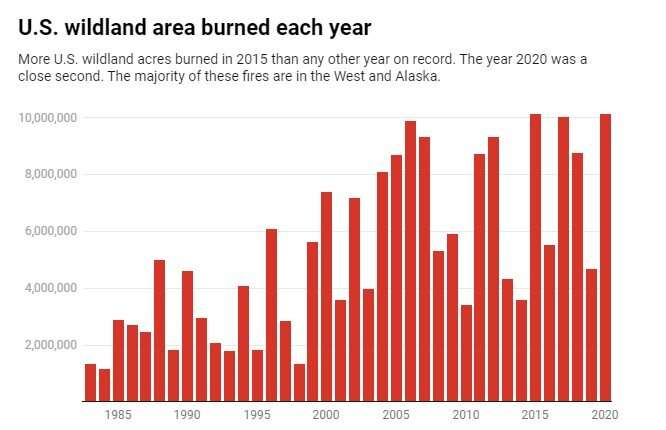 Western fires are burning higher in the mountains at unprecedented rates in a clear sign of climatechange