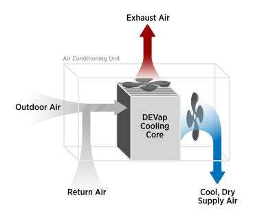 Energy Saving A/C Conquers All Climates