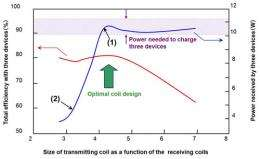 Fujitsu develops technology for design of compact, high-efficiency wireless charging systems