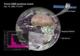 Thunderstorms hurling antimatter into space caught by Fermi