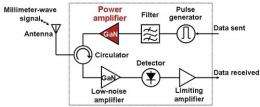 Fujitsu develops GaN HEMT power amplifier featuring world's highest output in millimeter-wave W-Band