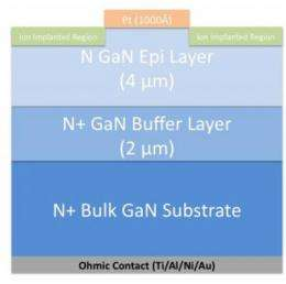 New technique boosts high-power potential for gallium nitride electronics