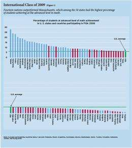 U.S. students advancing in math trails most industrialized nations