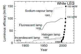 White LEDs with super-high luminous efficacy could satisfy all general lighting needs