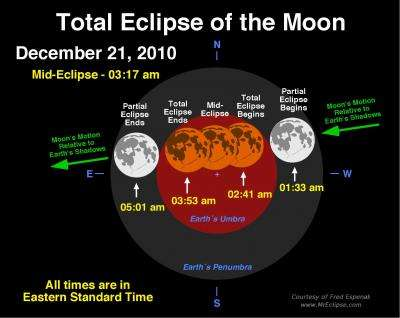 A total lunar eclipse and winter solstice coincide on Dec. 21