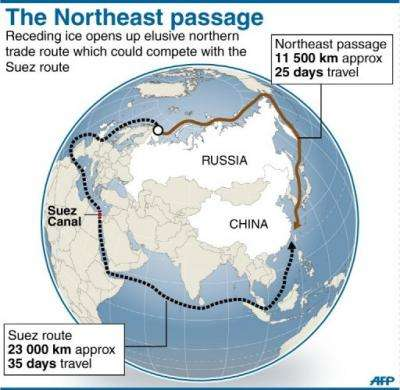 Comparison between the fabled Northeast passage, which has opened up due to receding ice, and the traditional Suez route