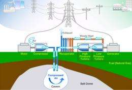 Compressed Air Energy Storage: Renewable Energy