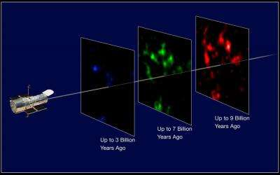 Hubble confirms cosmic acceleration with weak lensing (w/ Video)