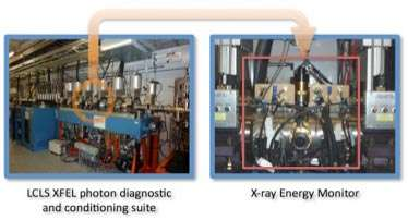 Highest X-ray energy used to probe materials