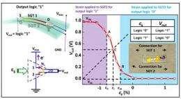 Push-Button Logic on the Nanoscale