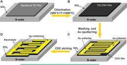 Is There a Micro-Supercapacitor in Your Future? Don't Bet