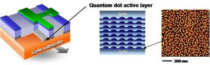 Japanese Achieve World's First 25Gbps Data Communication Using Quantum Dot Laser