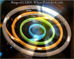 Large Hadron Collider powers up to unravel mysteries of nature