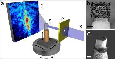 New computer-tomography method visualizes nano-structure of bones