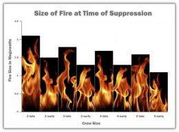 NIST residential fire study education kit now available