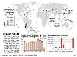 Not more quakes, just more people in quake zones (AP)