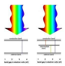 Solving the solar cell power conversion dilemma
