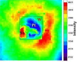 Squeezing Information from Materials under Extreme Pressure