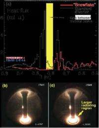 Taming thermonuclear plasma with a snowflake