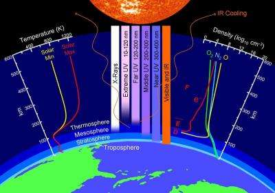 A Puzzling Collapse of Earth's Upper Atmosphere
