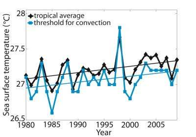 Threshold sea surface temperature for hurricanes and tropical thunderstorms is rising
