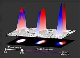 Physicists demonstrate coveted 'spin-orbit coupling' in atomic gases