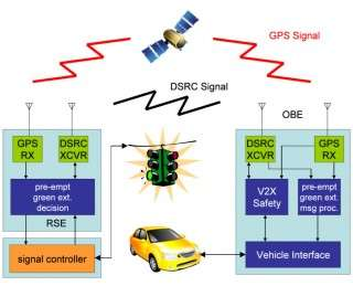 Smart traffics lights reduce fuel usage and lower emissions