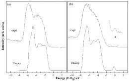 Water-splitting Photocatalyst Brought to Light