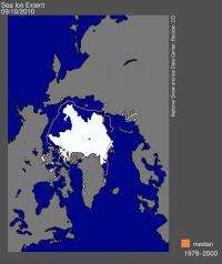 Arctic sea ice reaches lowest 2010 extent, third lowest in satellite record