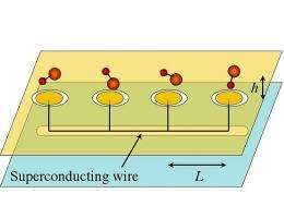 Physicists Propose New Method for Quantum Computing