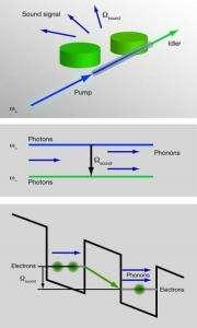 Quantum leap for phonon lasers