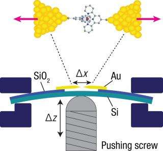 Stretching single molecules allows precision studies of interacting electrons