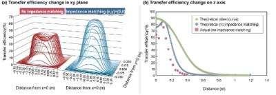 Wireless Power Supplies Using Magnetic Resonance