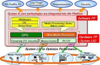 Integrated Platform For Next-Generation Consumer Electronics
