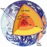 What Goes On Underneath Your Feet? View of the Earth and its inner structure. (Copyright: Insign and ESRF)