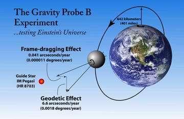 Putting relativity to the test: was Einstein right?