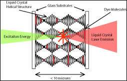 A schematic diagram representing the primary elements of the liquid crystal laser