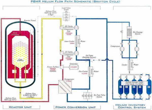 Safe Nuclear Power and Green Hydrogen Fuel, Pic 4