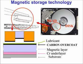 Ultrasmooth carbon for ultrahigh data storage density
