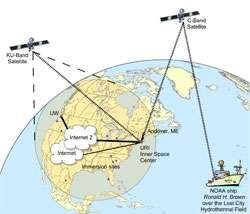Lost City advanced communications