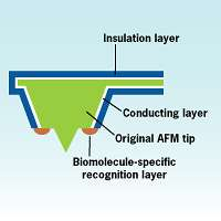 New Chem-bio Sensors Offer Simultaneous Monitoring
