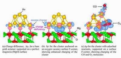 Diagram of charging