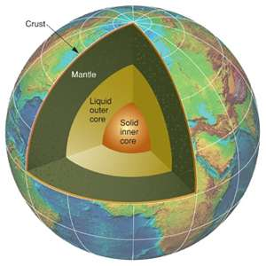 Probing Question: What heats the earth's core?