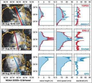 NASA technology captures massive hurricane waves