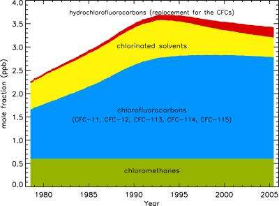 Atmospheric ozone recovering in mid-latitudes, report shows