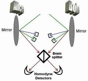 Scientists present method for entangling macroscopic objects