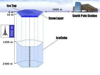 Diagram of IceCube