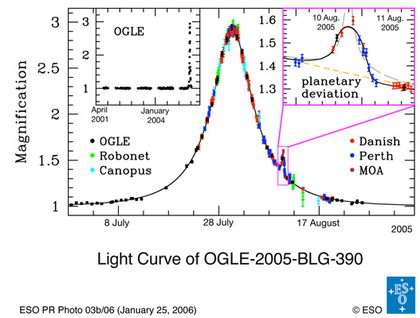 Data obtained by PLANET/RoboNet, OGLE, and MOA