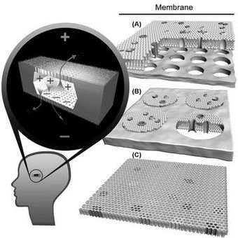 Schematic of nanobattery that would be implanted in or near the eye