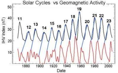 Scientists Predict Big Solar Cycle